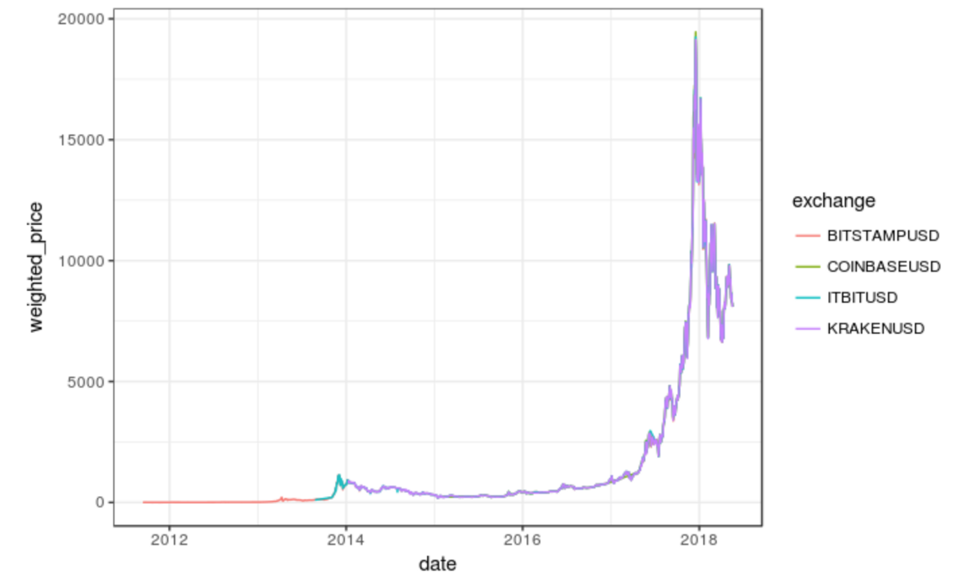 Analyzing Cryptocurrency Markets using R — Part 1 - Aous Abdo - Medium