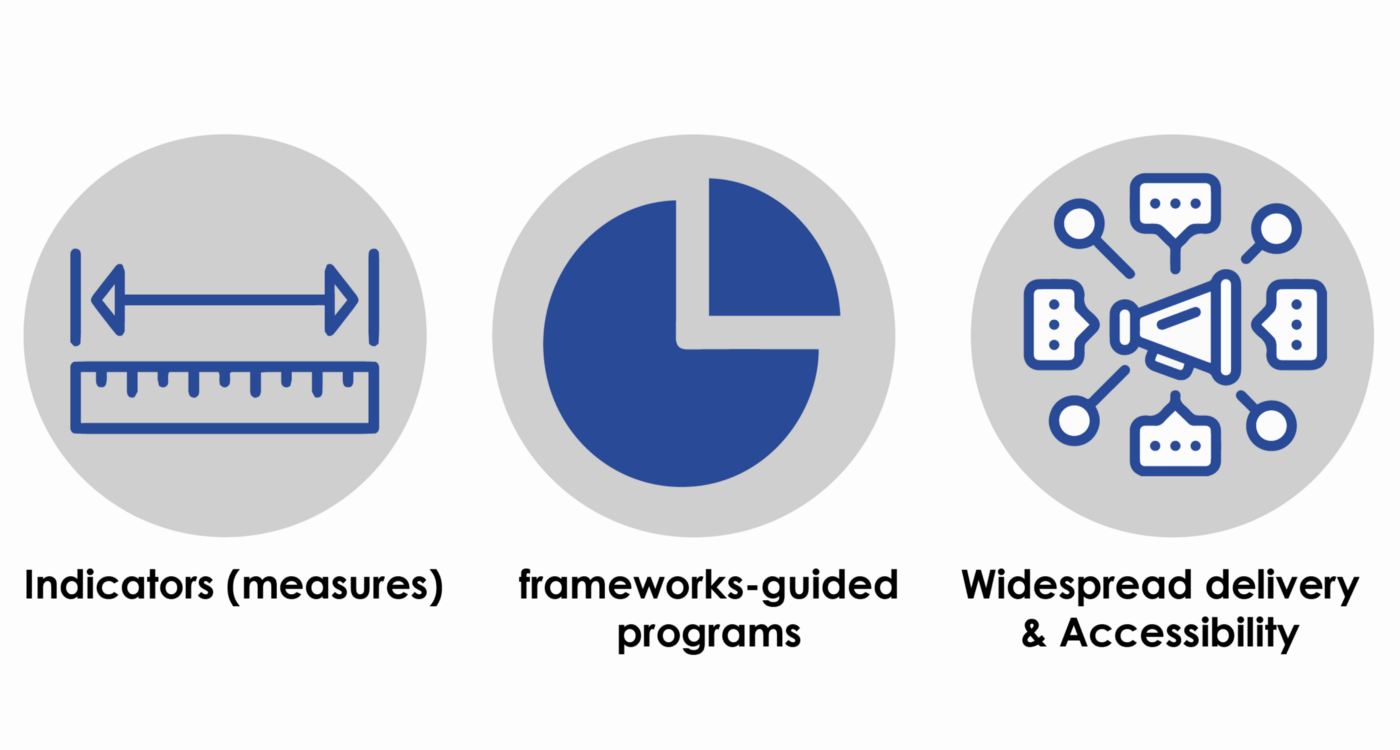 Indcators (measures). Frameworks-guided programs. Widespread delivery and accessibility.