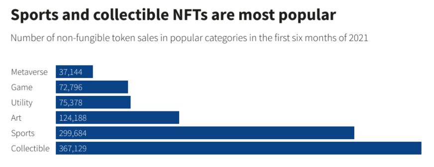 A Showcase of Collectible NFTs sales number in the first six months of 2021