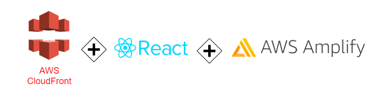 React with AWS Amplify and AWS CloudFront