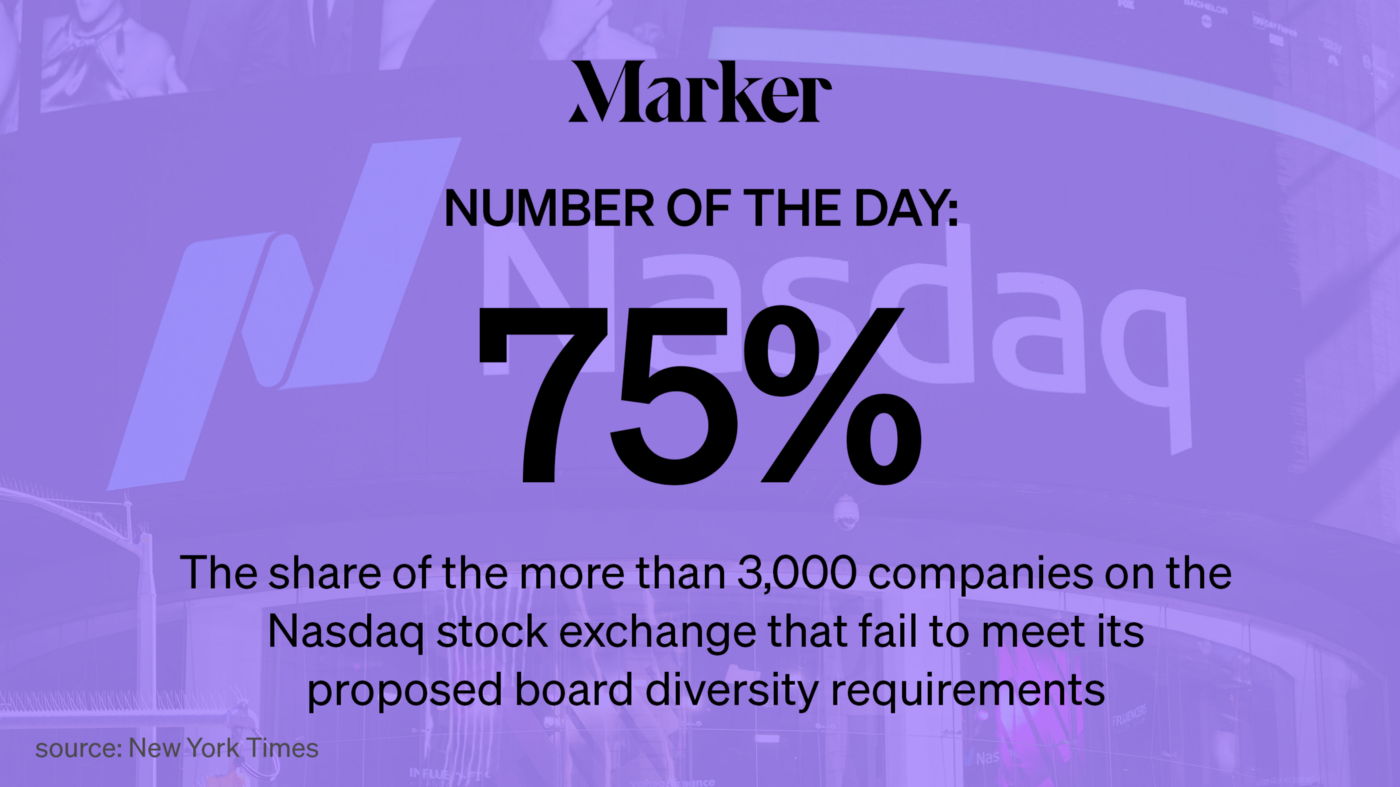 75%: Share of more than 3,000 companies on Nasdaq stock exchange that fail to meet its proposed board diversity requirements