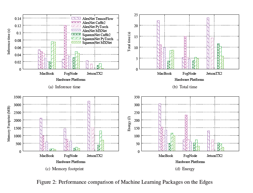 Paper Summary ] pCAMP: Performance Comparison of Machine