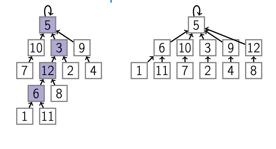 Course 2 — Data structure — Part 2: Priority queues and Disjoint set