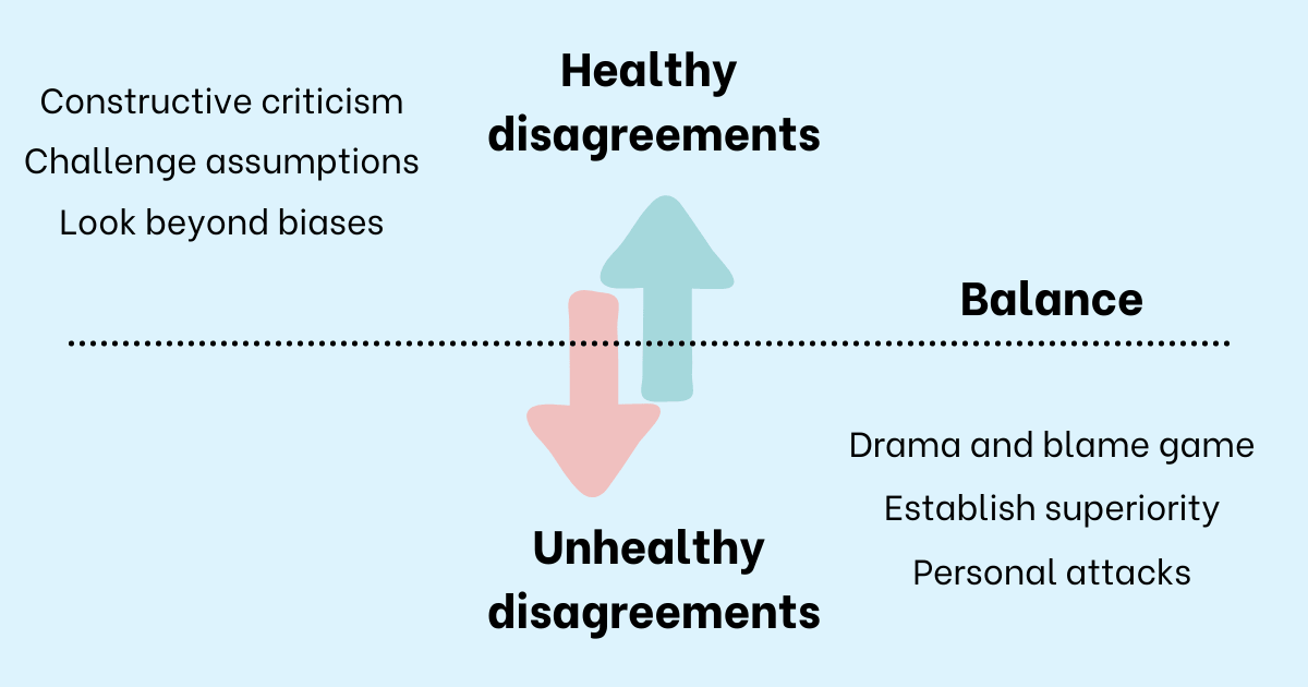 Healthy disagreements include constructive criticism, challenge assumptions, look beyond biases. Unhealthy disagreements include drama and blame game, establish superiority, and personal attacks.