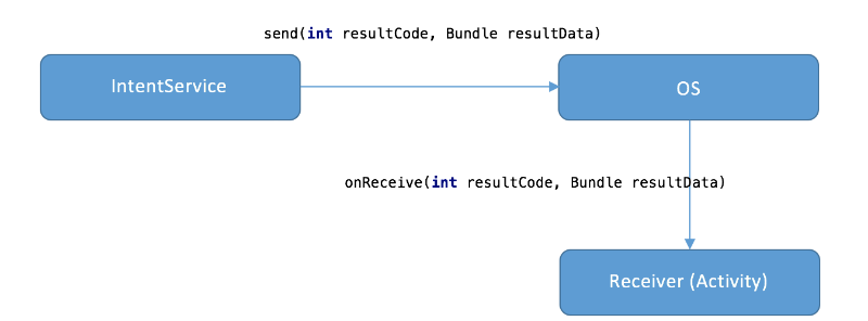 Using ResultReceiver to communicate with IntentService