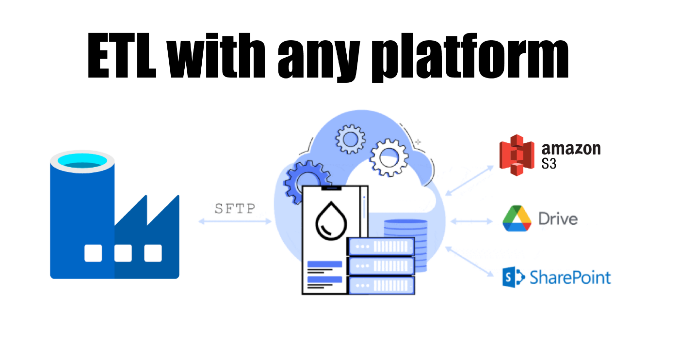 couchdrop sfpt azure data factory
