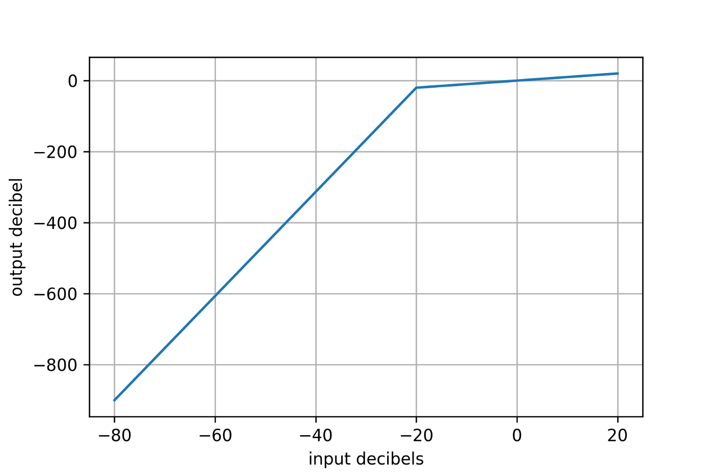 Dynamic Range Compression for audio with ffmpeg and compand