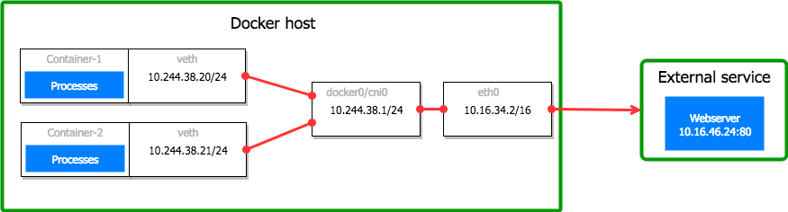 A reason for unexplained connection timeouts on Kubernetes/Docker