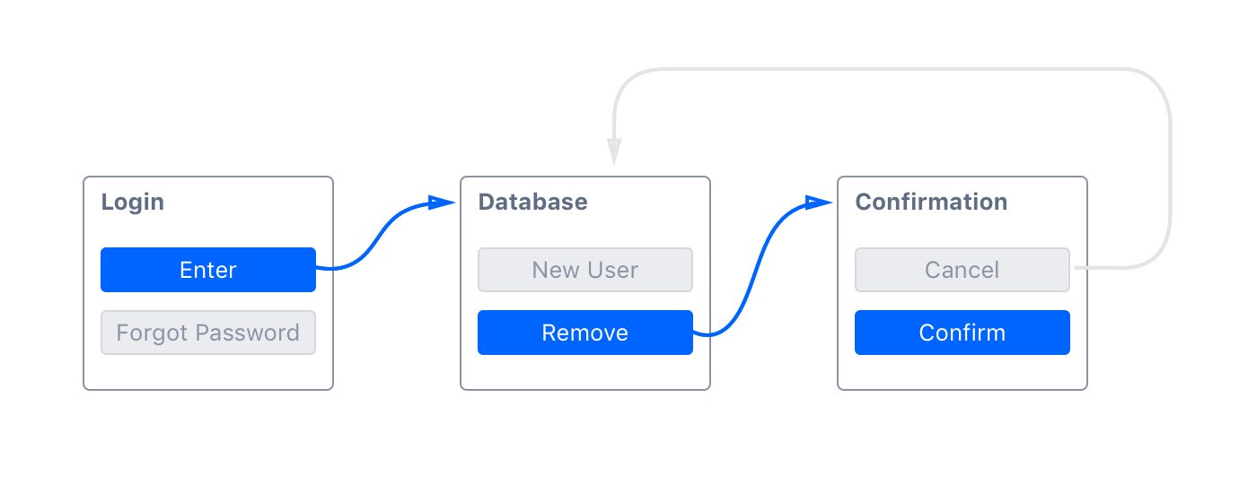 Outlining a JSON structure to centralize data for your Design System