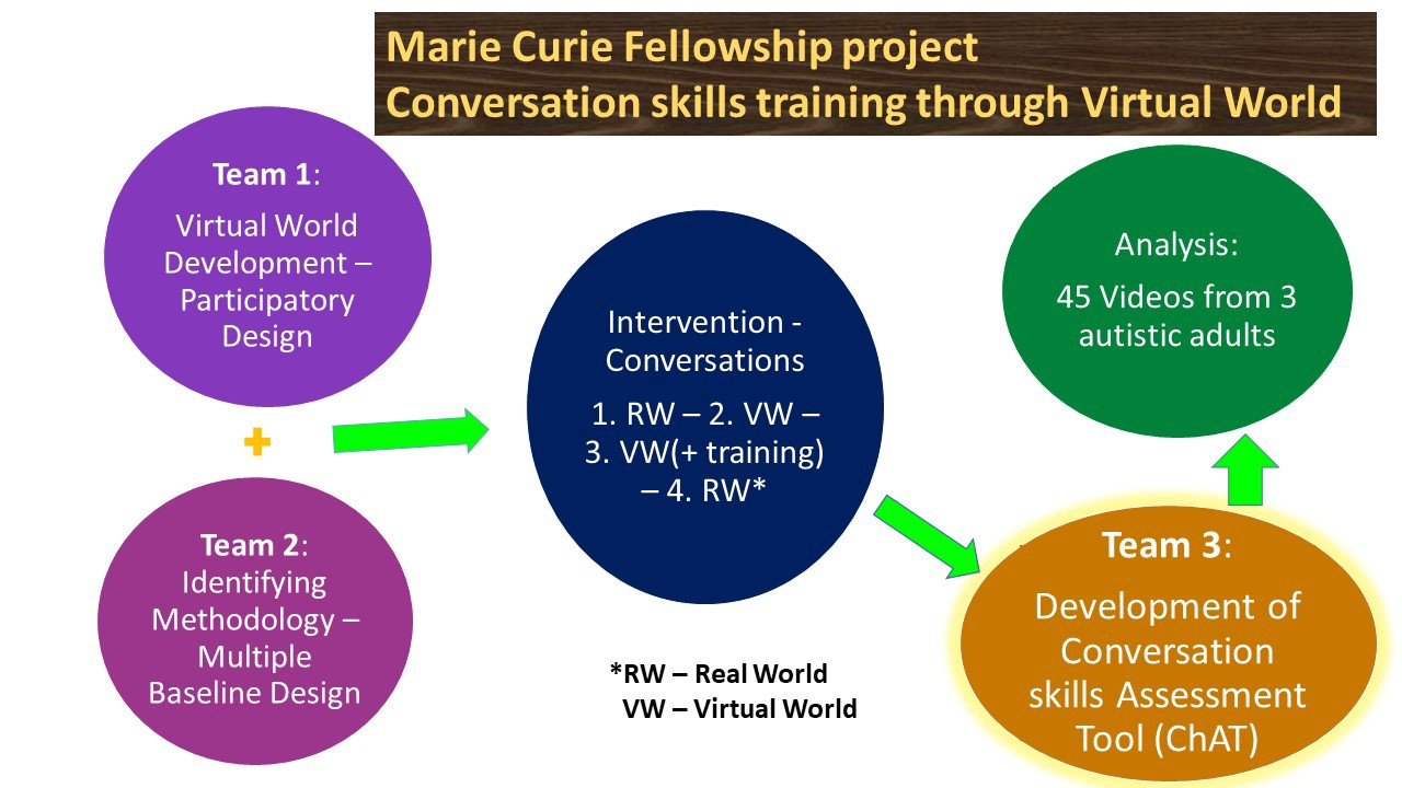 Stages of the Marie Curie project