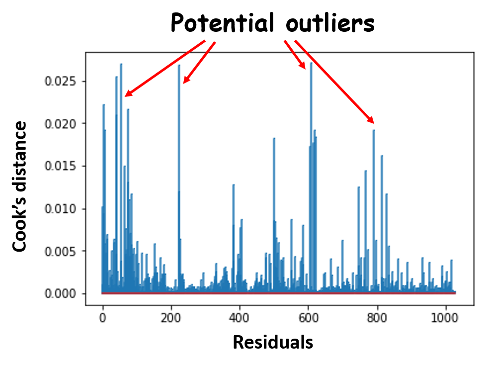 How do you check the quality of your regression model in Python?