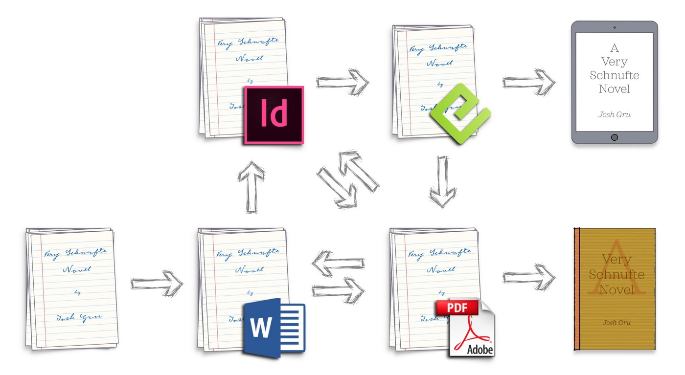 An illustration of how a manuscript is modified and converted into different file formats again and again in a workflow.