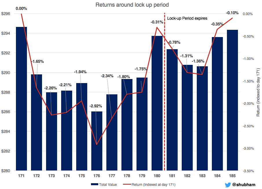 When to buy into tech IPO stocks to maximize returns