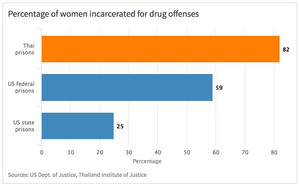 A US-style drug war brings a terrible cost: Thai prisons packed full