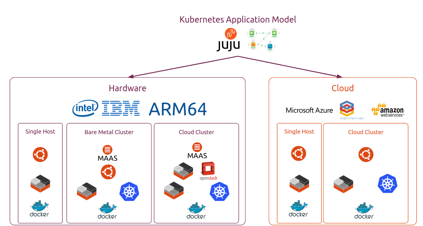 Using AWS ELBs with the Canonical Distribution of Kubernetes