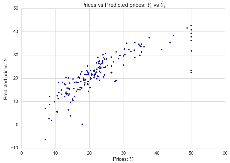 Learning Data Science: Day 9 - Linear Regression on Boston Housing
