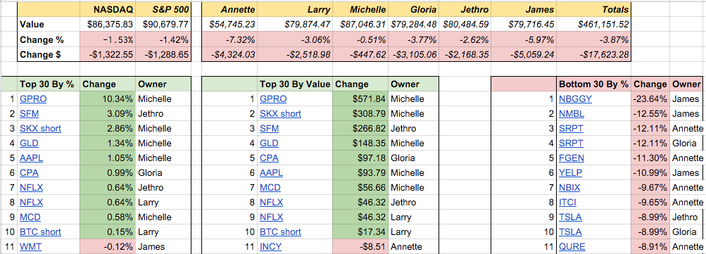 How to run a fantasy stock portfolio with friends leveraging Google