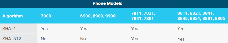 Cisco IP Phone 7800 and 8800 Series Security Overview