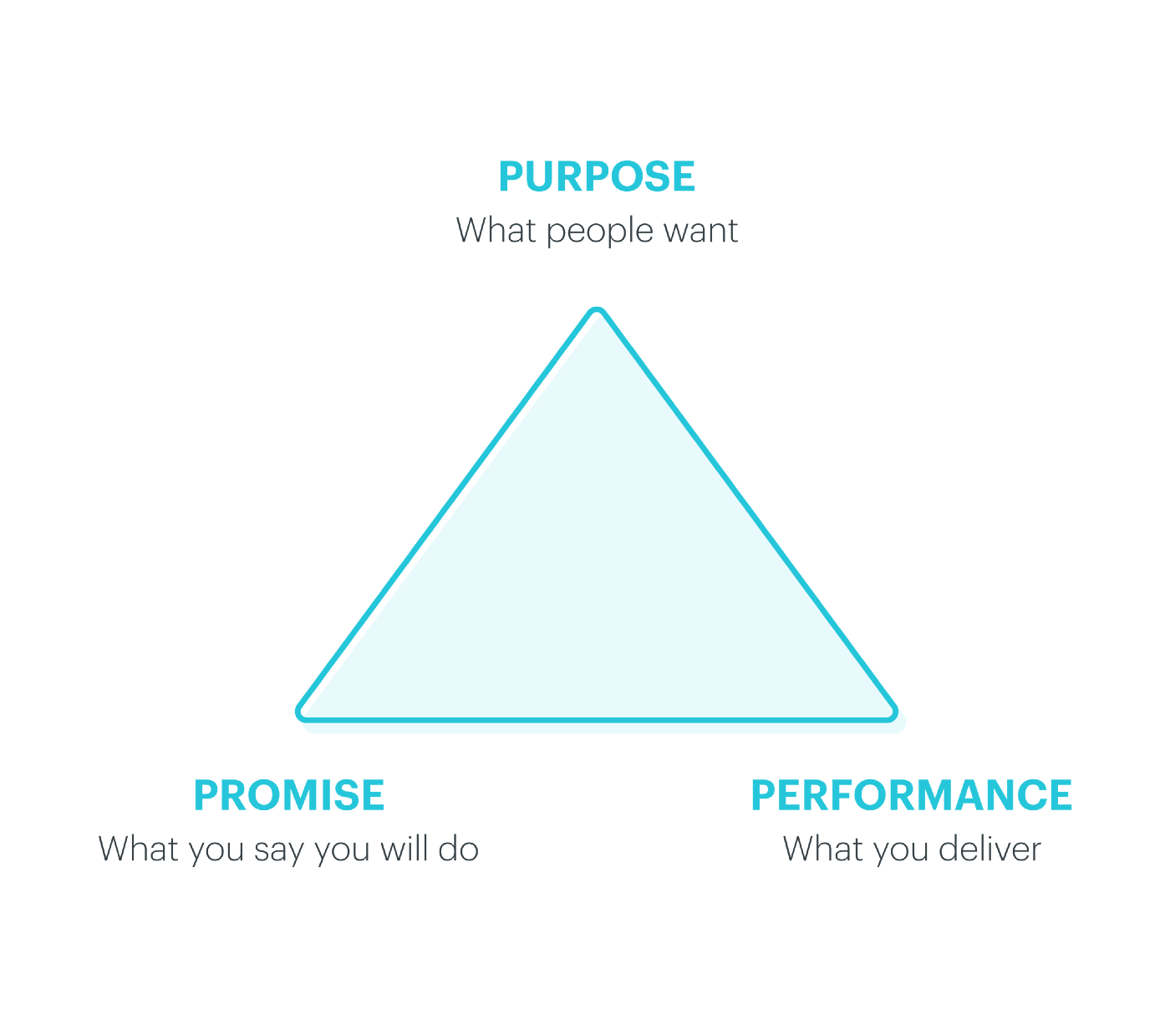 Triangle diagram with the relationship between: Purpose (What people want), Promise (What you say you will do) and Performance (What you deliver).