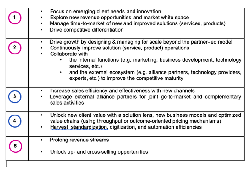 Value Levers for the emerging value for professional services