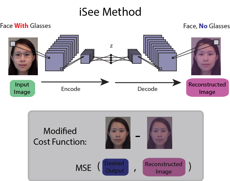iSee: Using deep learning to remove eyeglasses from faces
