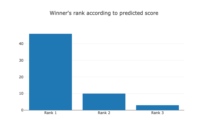 Predict Oscars 2019 with Data Science - Noteworthy - The