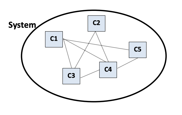 A system that is composed of multiple components C1 to C5 with interactions between them.