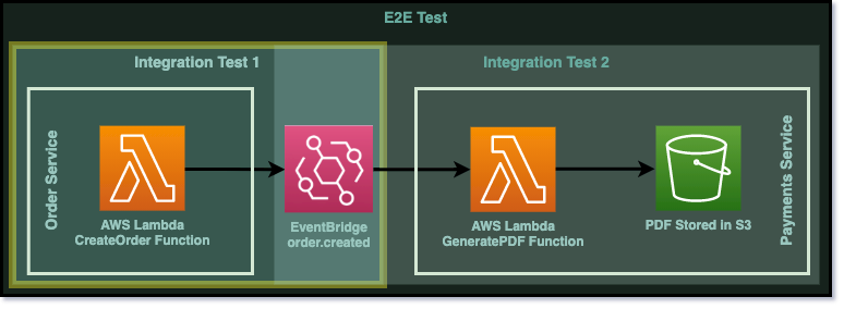 Diagram to show we are focussing on the first integration test