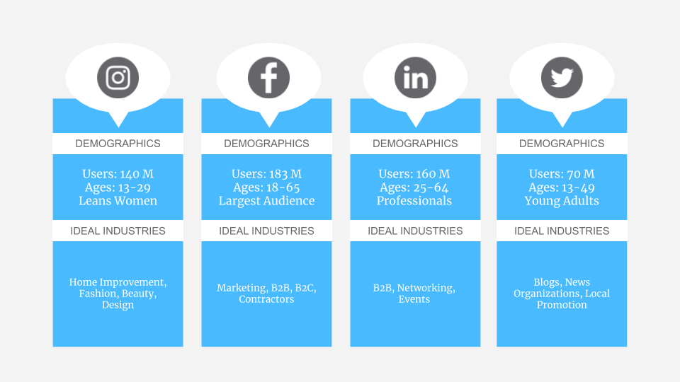 A comparison between social media channels to help boost social media engagement.