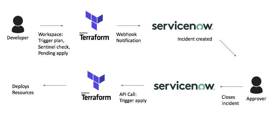 Terraform Enterprise and Friends: Using Notifications and API Calls