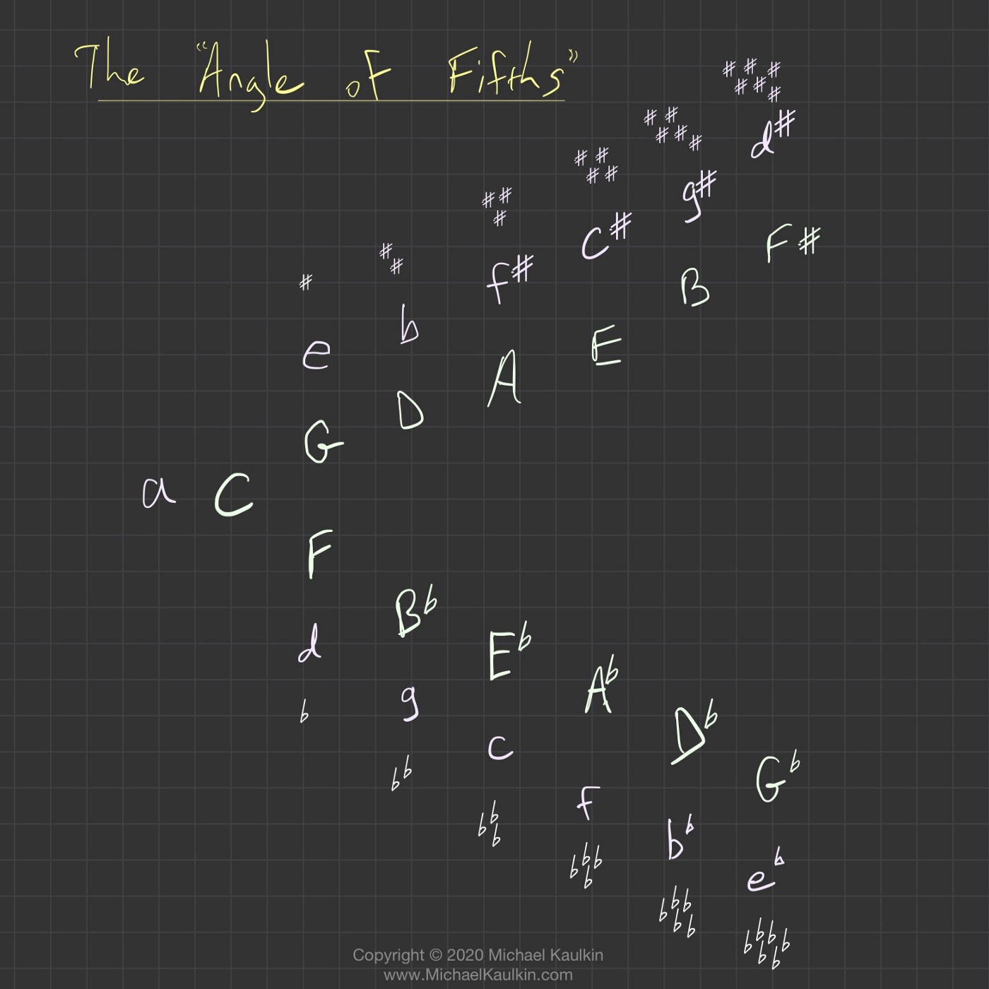 The Angle of Fifths: Alternative to Everyone's Favorite Circle