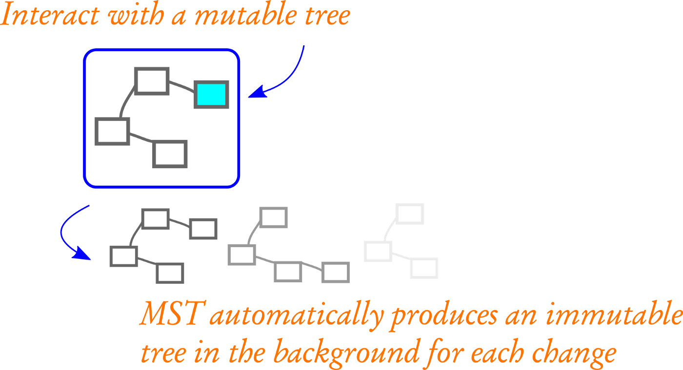 The Curious Case of Mobx State Tree - codeburst