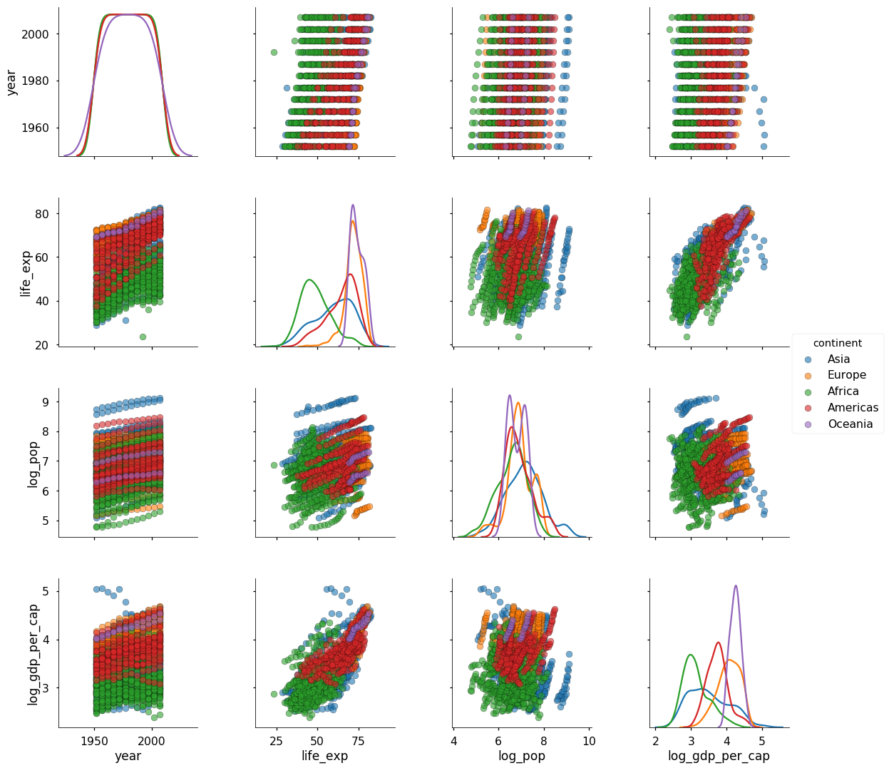 Visualizing Data with Pairs Plots in Python - Towards Data Science