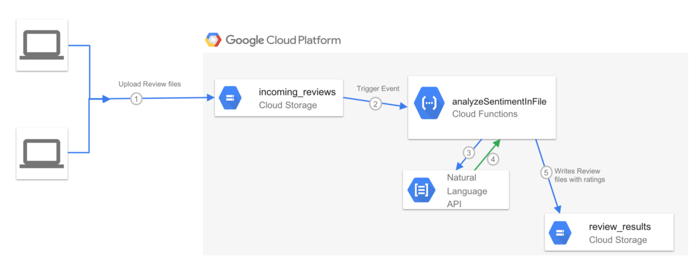 Tutorial : Analyzing Reviews using Google Sheets and Cloud Natural