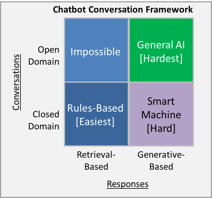 Ultimate Guide to Leveraging NLP & Machine Learning for your Chatbot
