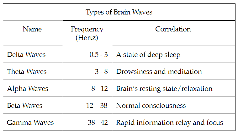What's All the Noise on Binaural Beats? - NU Sci