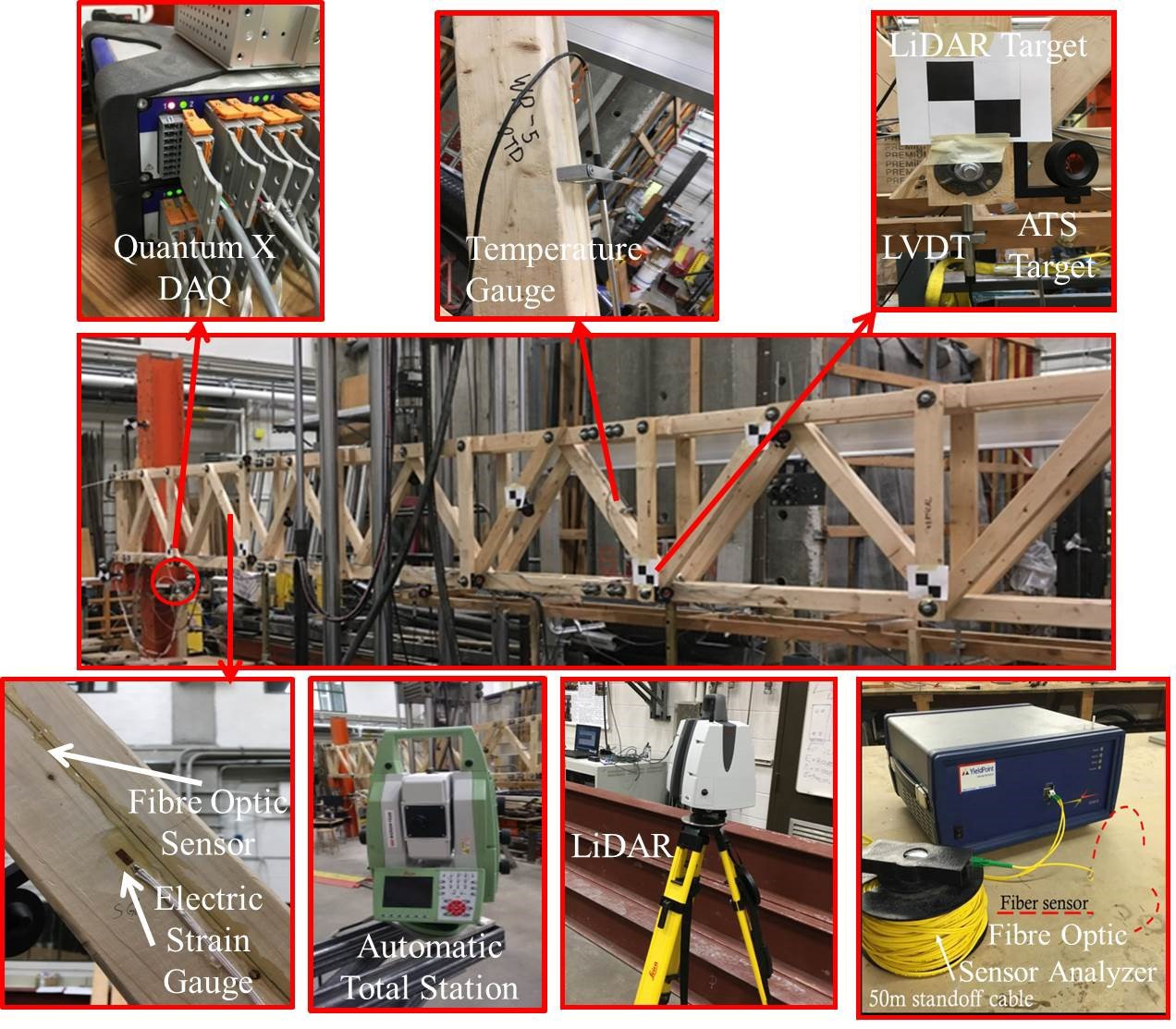 A close-up of the truss. Inset photos of testing euiqment point to area of the truss where that equipment was tested.