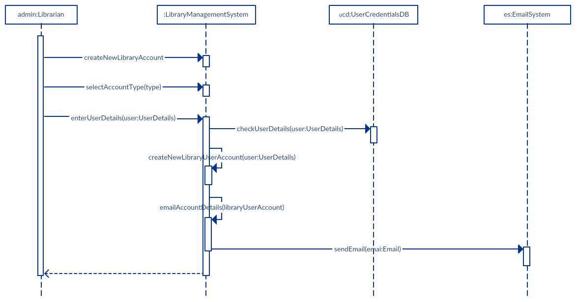 The Ultimate Guide to Sequence Diagrams - Thousand Words by Creately