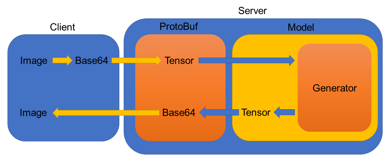 Serving Image-Based Deep Learning Models with TensorFlow-Serving's