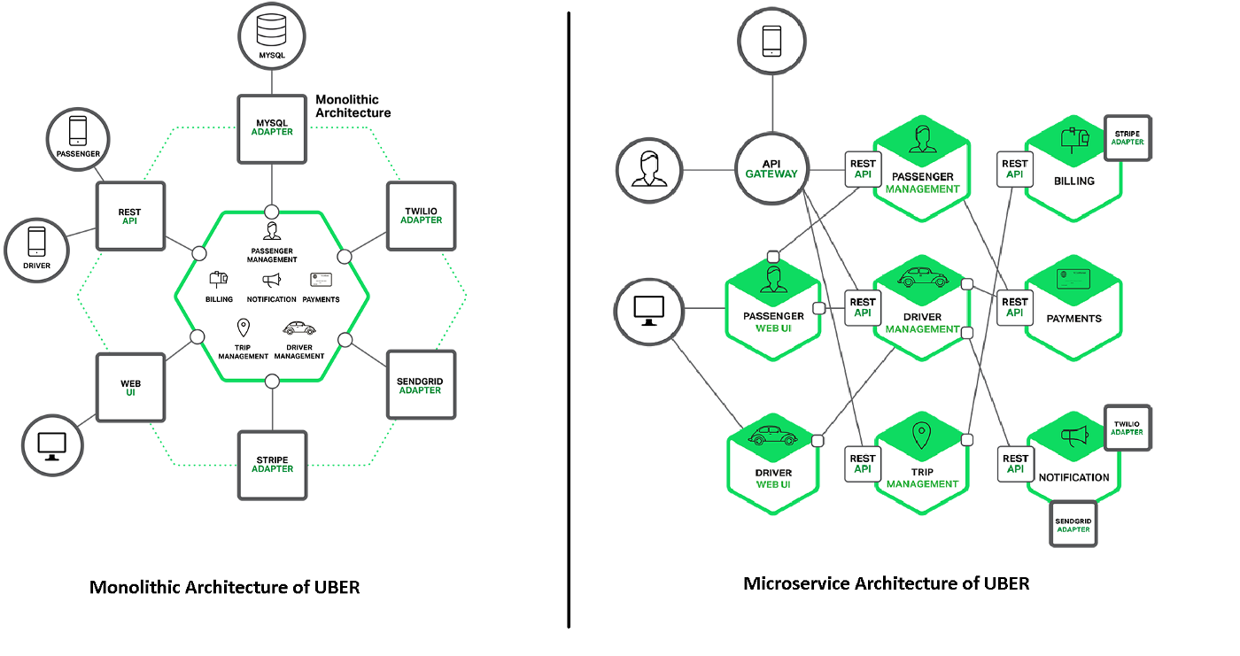 Microservices and it's Architecture - sayantan khan - Medium