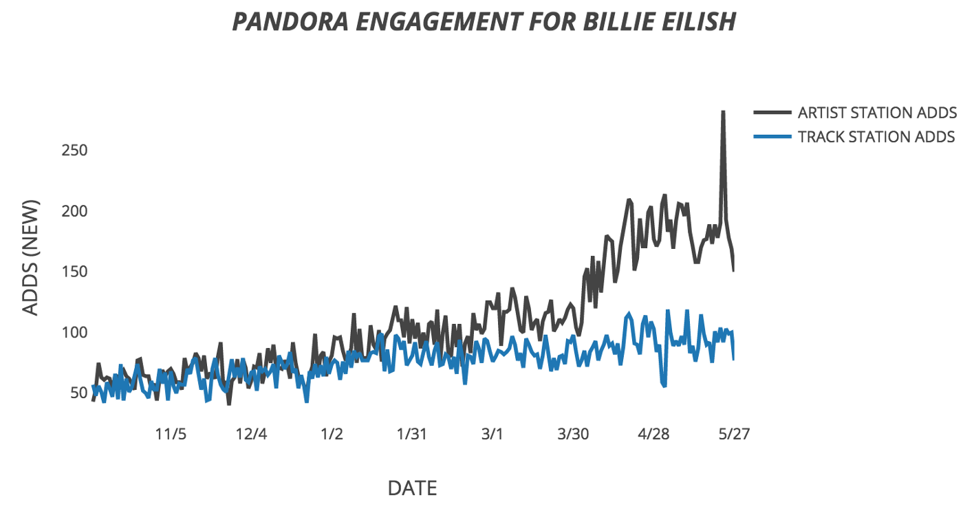 Pandora Predictions Chart: Billie Eilish And Two Other Young Female