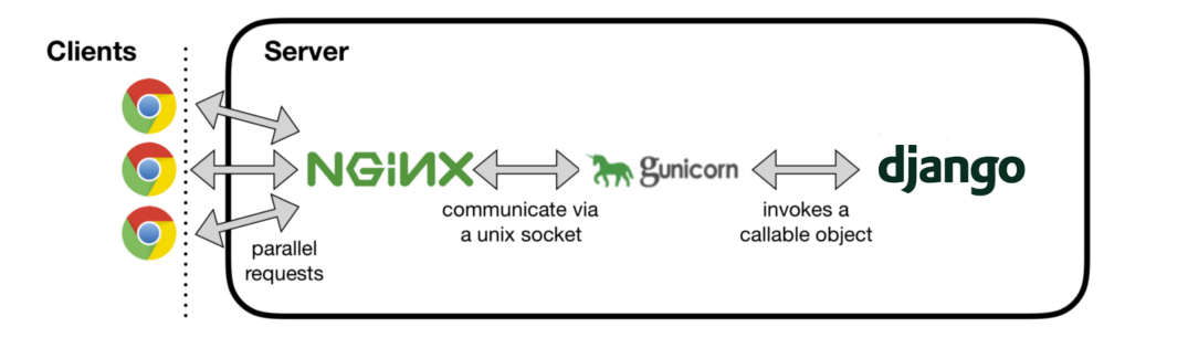 Request flow of Django with Gunicorn and Nginx as a reverse proxy.