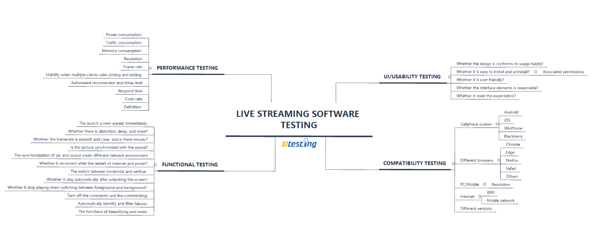 Test points for live streaming software, by 51testing