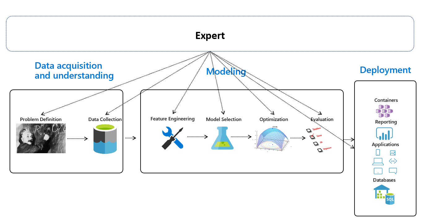 Automated Machine Learning An Overview Thinkgradient Medium