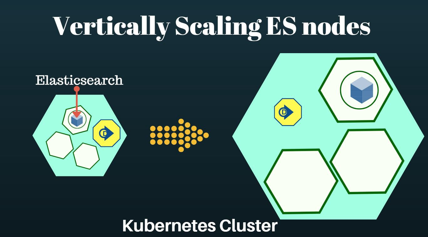 Scaling an Elasticsearch Cluster with Kubernetes - All things #search