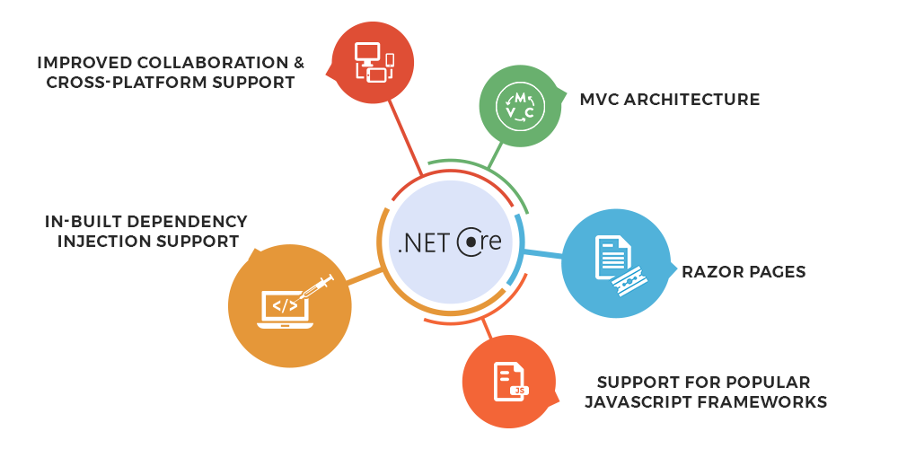 Why Enterprises Are Turning to ASP NET Core for Web Application