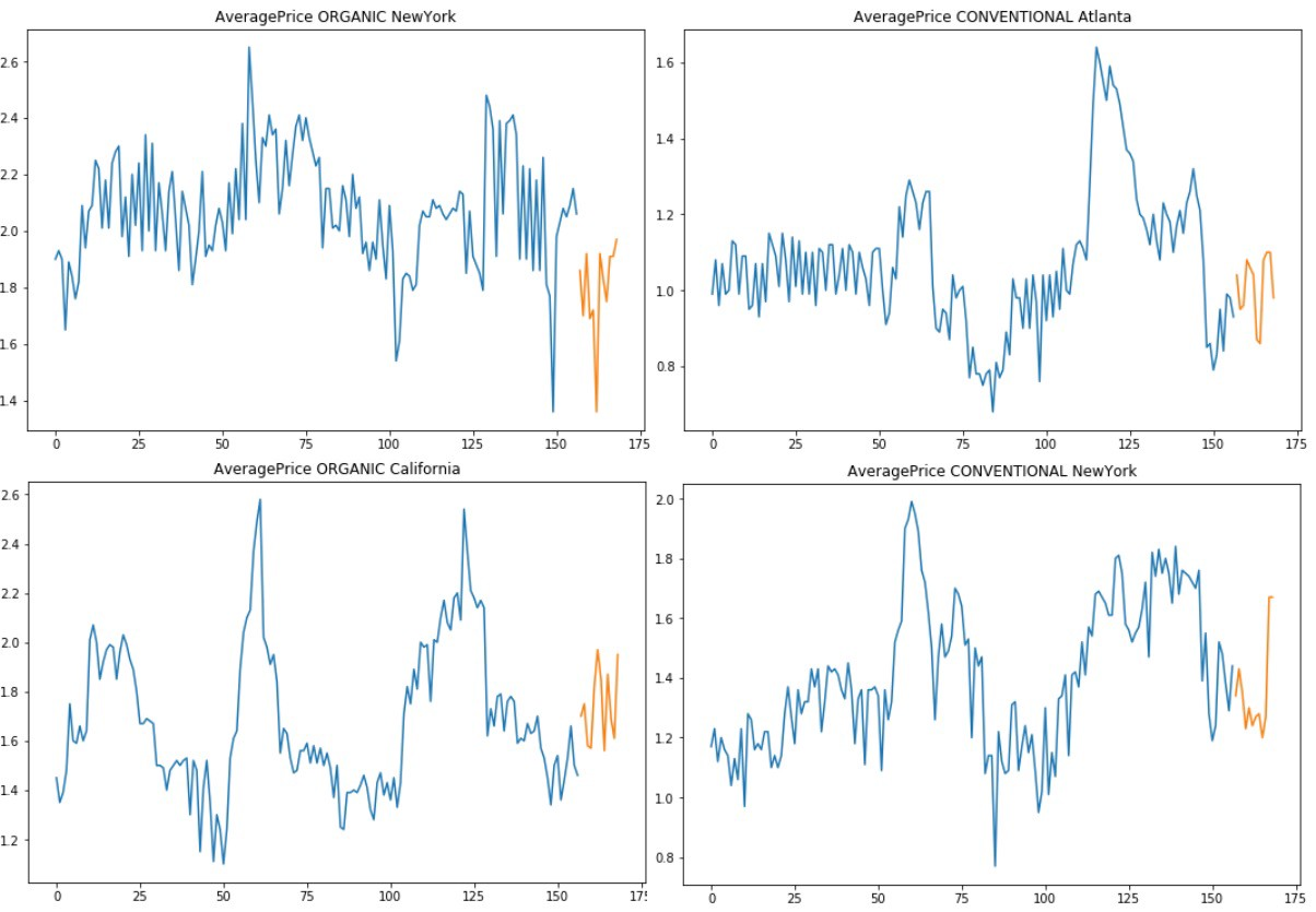 Extreme Event Forecasting with LSTM Autoencoders - Towards Data Science
