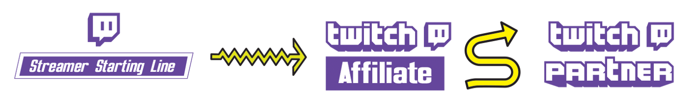 Becoming a Twitch Affiliate and Partner guide - StreamElements