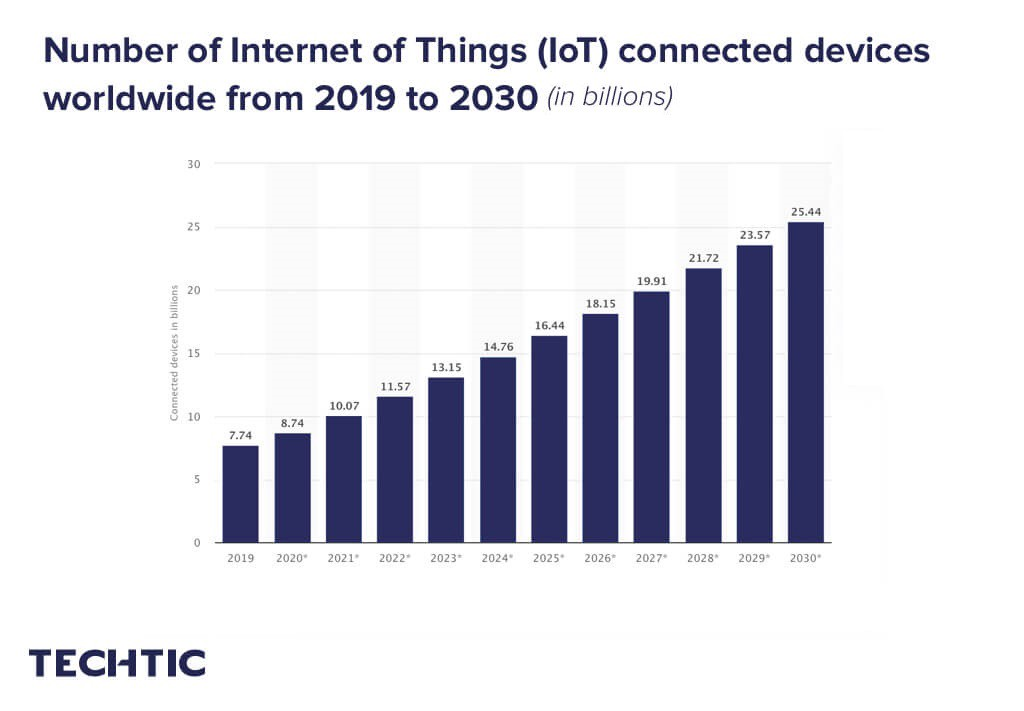 Number of Internet of Things (IoT) connected devices worldwide from 2019 to 2030