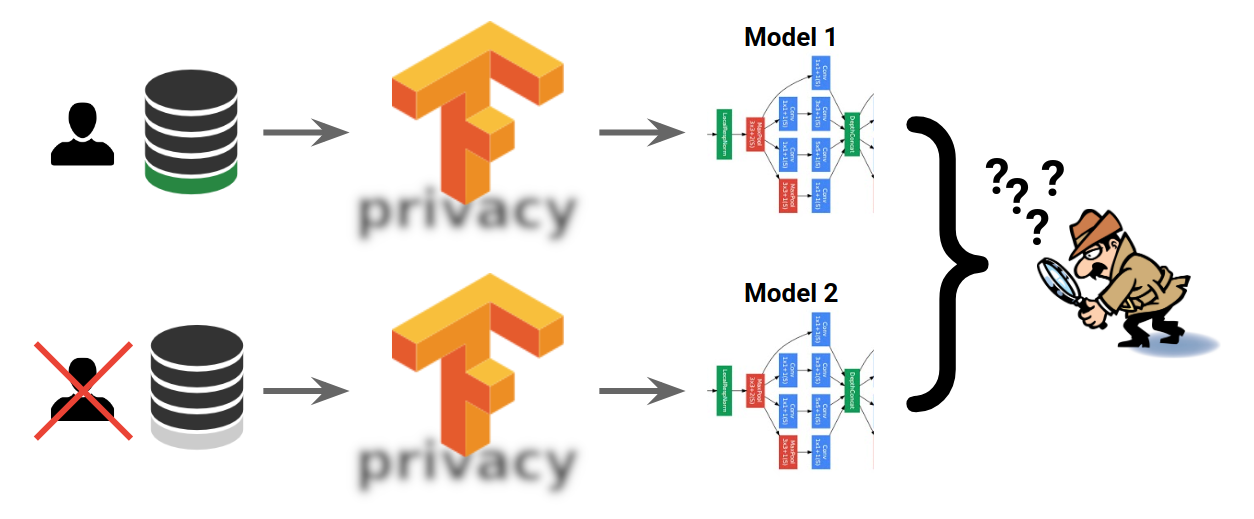 Introducing Tensorflow Privacy Learning With Differential Privacy
